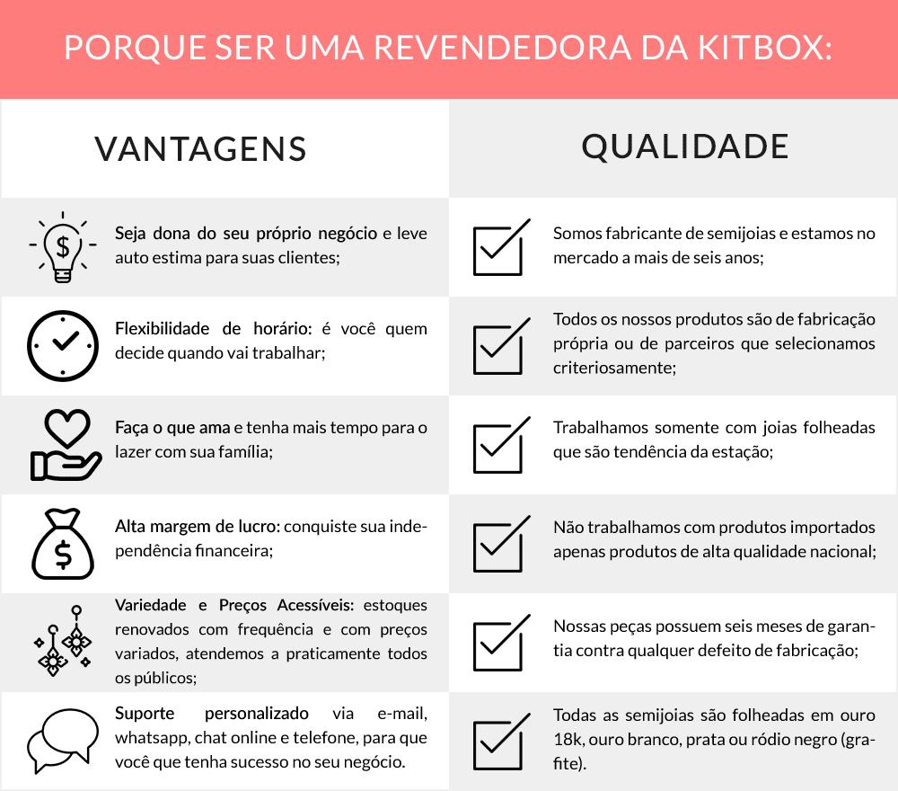 Infográfico Revenda de Semijoias Kitbox