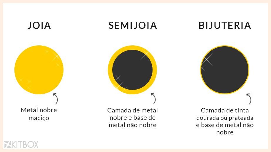 Diferença entre Joia, semijoia e bijuteria