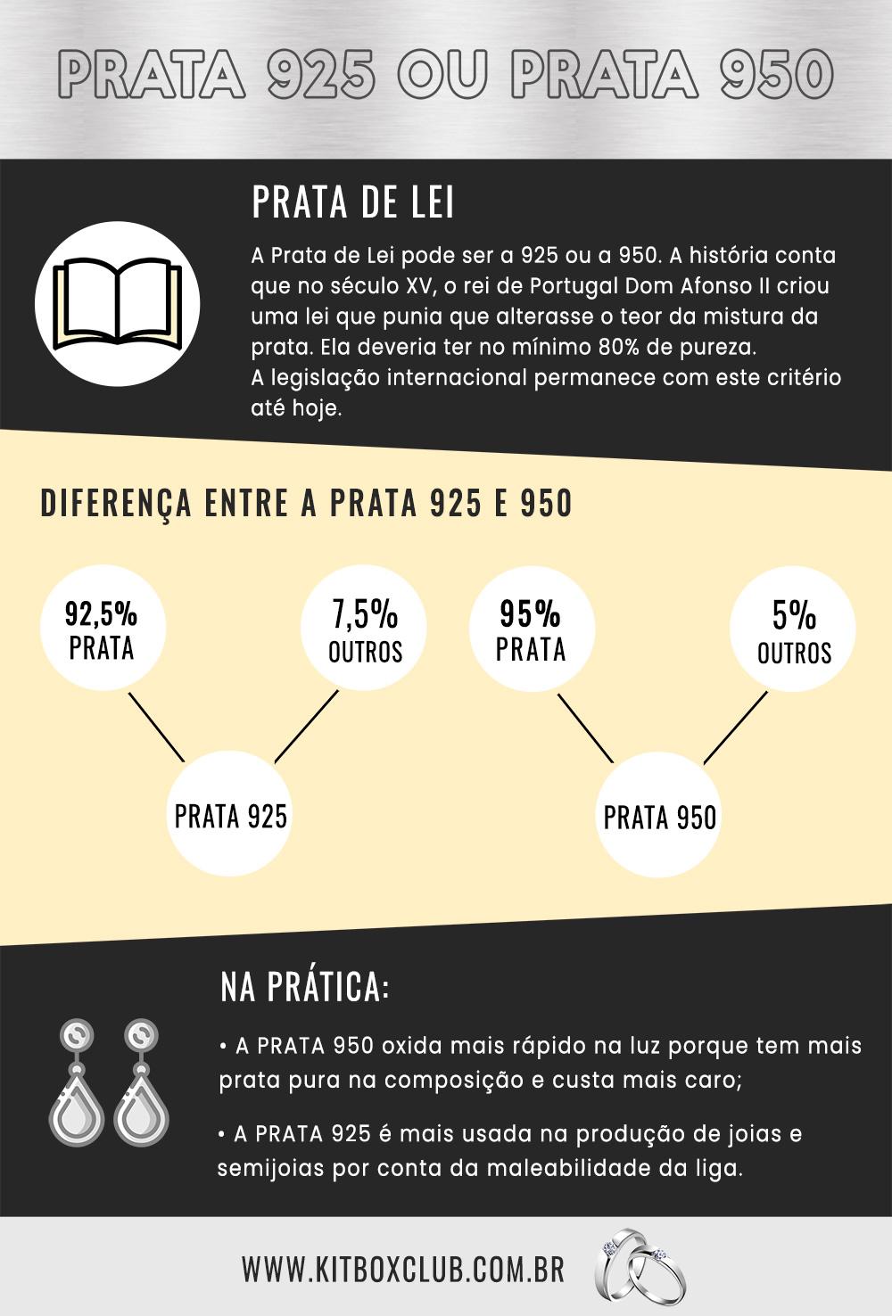 Infográfico Prata 925 Prata 950 Prata de Lei