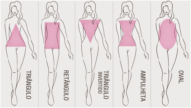 Tipos de corpo feminino